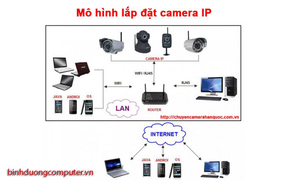 sơ đồ camera ip