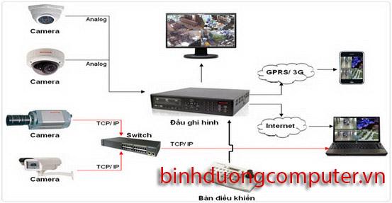 Camera IP là gì ?