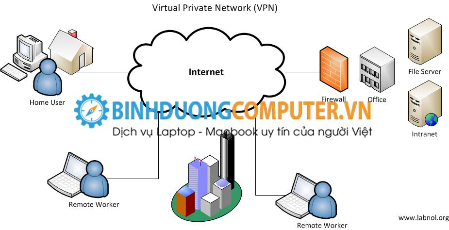 Tìm hiểu về VPN